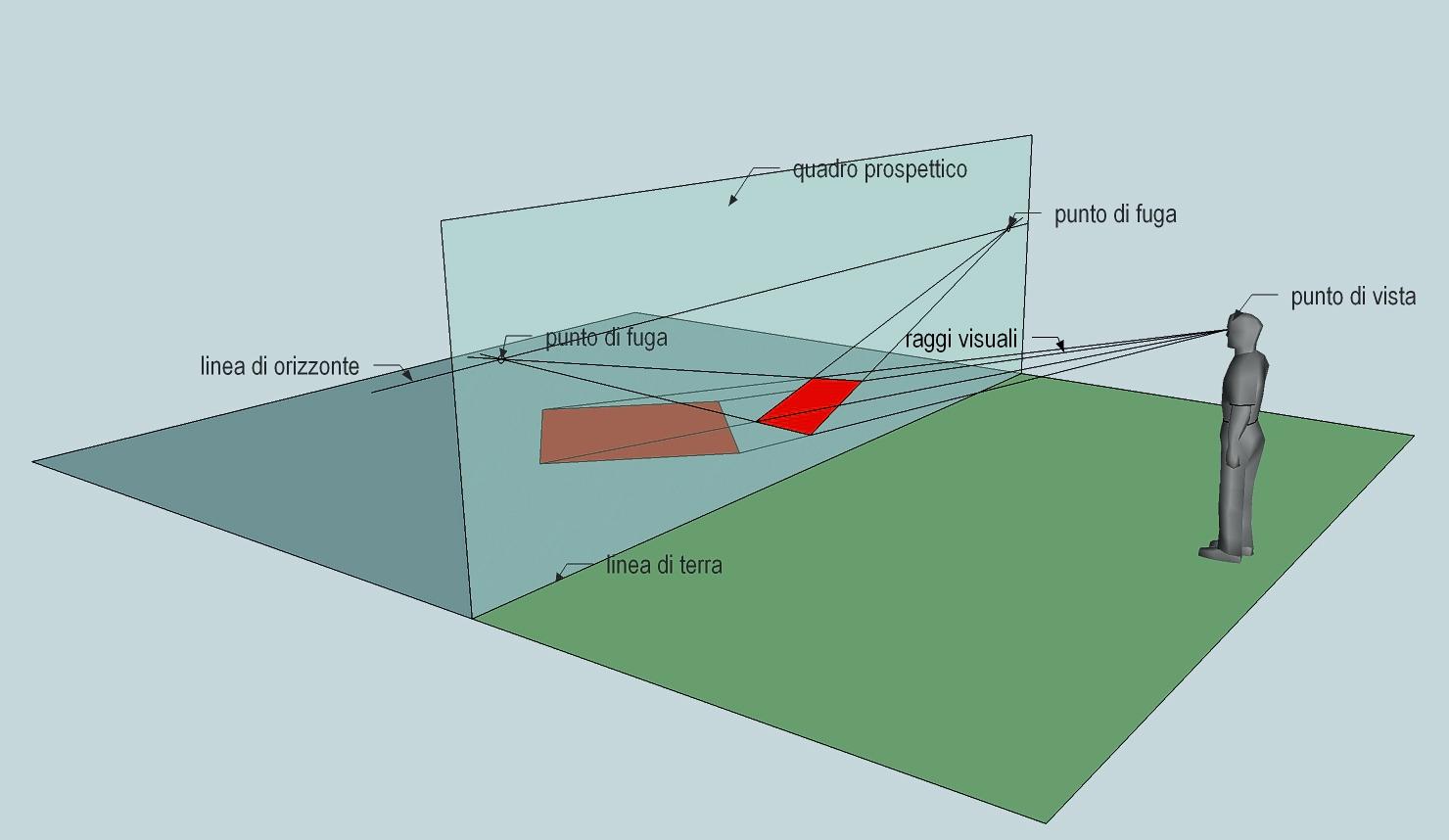 Prospettiva Centrale E Accidentale modelli di piani prospettici - pagine scolastiche - claudio
